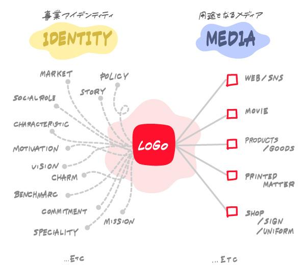 ロゴの役割